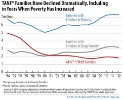 Tanf Chart Research Project