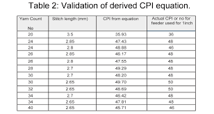 Calculation Of Circular Weft Knitted Fabric
