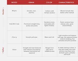 Wood Characteristics Chart Cabinetry Wood Species Characteristics Chart Cabinetry
