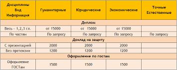 Стоимость Цена выполнения контрольная стоимость курсовой  Диплом