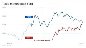 Tesla Stock Quote Cool Quotes Ford Stock Quote Ncxsqld