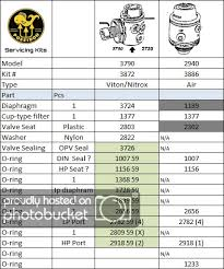 O Ring Hardness Chart Poseidon O Ring Types And Size Info Scubaboard