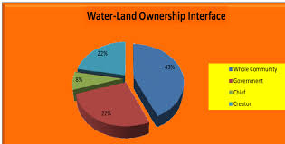 Pie Chart Illustrating Water Land Interface Download