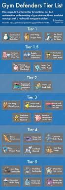 The Ultimate Pokemon Go Gym Defenders Tier List Bgr