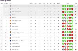 İngiltere Ligi'nde son durum, İngiltere Ligi'nde haftanın maçları