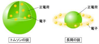 「長岡半太郎」の画像検索結果