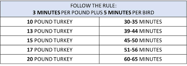 Turkey Fryer Size Chart Deep Fry Turkey Time Chart Best Picture Of Chart Anyimage Org