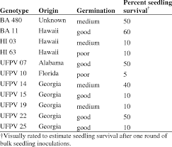 Genotypes Collection Origin And Percent Seedling Survival Of