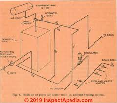 Hydronic Heating System Design Heating System Choice Installation Chapter 15 Of Your
