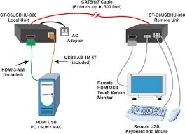 hdmi usb kvm extender cat5 ir remote keyboard mouse hdtv monitor application drawing hdmi usb kvm extender additional usb port option
