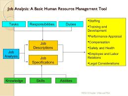 Job Analysis  Objectives  Methods  Advantages   Disadvantages