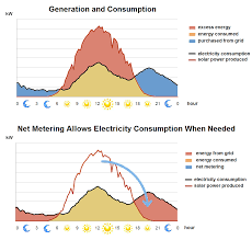 Nem Rate Chart From Batteries To The Bank Could Net Metering Unlock The