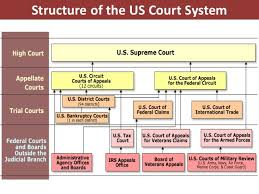 Federal Court Structure Chart Court System Diagram Wiring Diagram