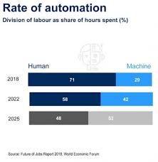 New Jobs Artificial Intelligence To Create 58 Million New Jobs By