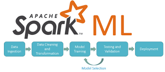 apache spark sql logo. introduction of a big data machine learning tool \u2014 sparkml \u2013 yurong fan apache spark sql logo s
