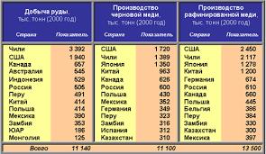 Реферат Цветная металлургия ru График 3