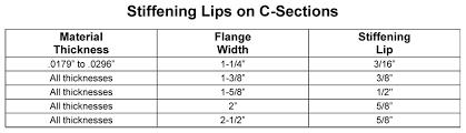 Image Gauge Stiffening Lips On Csections Buildipediacom Light Gauge Metal Stud Framing Buildipedia