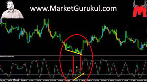 Bullish Divergence How To Trade Hindi Technical Analysis For Indian Stocks