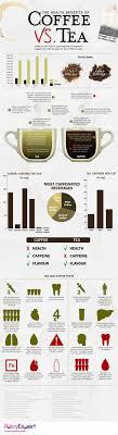 Coffee Vs Tea Health Flavor Factoids Comparisons