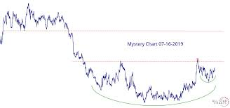 First Meeting Chart Mystery Chart 07 16 2019 All Star Charts
