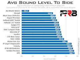 Sound Level Comparison Chart Muzzle Brakes Sound Test Precisionrifleblog Com