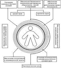Реферат Производственный травматизм и меры его предупреждения Схематично задачи управления по обеспечению безопасности труда на рабочем месте причины производственного травматизма социально психологические факторы