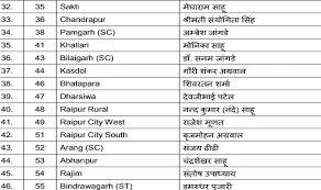 Mla List Assembly Elections 2018 Bjp Releases Names Of Candidates For