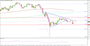 Usd Jpy Daily Chart Usd Jpy Forms Key Top Ahead Of Us Nfp Action Forex