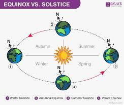 Difference Between Equinox And Solstice Equinox Vs Solstice
