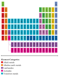 Periodic Table Labeling Nonmetal Metal And Metalloids images
