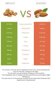 Usda Walnut Color Chart Walnut Vs Almond Health Impact And Nutrition Comparison