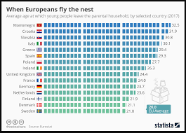 Chart Of The Day When Do Young Europeans Leave Home The