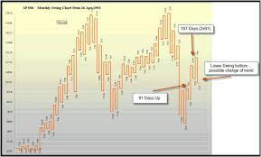 Gann Swing Chart Indicator Mt4 Forex Winning Systems And