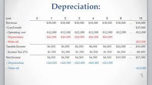 Straight Line Depreciation Equation Lesson 7 Video 3 Straight Line Depreciation Method Youtube