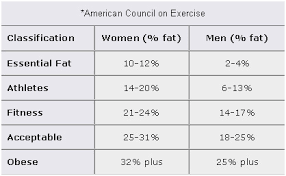 Apft Body Fat Chart Body Percentage Weight Online Charts Collection