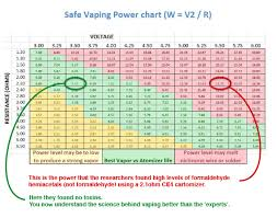 sub ohm coil chart sub ohm vpn chart short explanation vaping pinterest vape