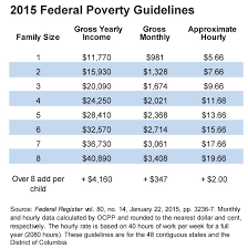 2016 Hhs Poverty Guidelines Chart What Is Poverty Oregon Center For Public Policy