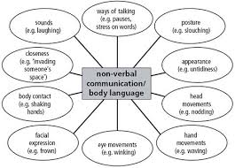 essay on body language and communication interpersonal skill definition have you ever been rejected for an candidates cheap body communication body communication