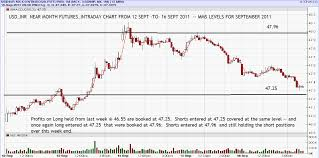 Usd Streaming Chart Usd Inr Market Watch Mining Dvd