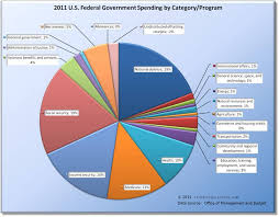Federal Spending Chart 2011 Just Where Does All This Government Spending Go
