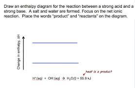 heat of neutralization demo enthalpy diagram