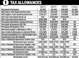 Budget 2013 Your Tax At A Glance How Yesterdays Budget