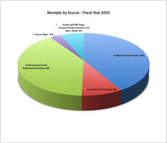 how our tax dollars are spent chart how are your tax dollars used by the federal government