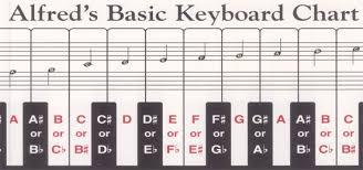 Chart Piano Alfreds Basic Keyboard Chart