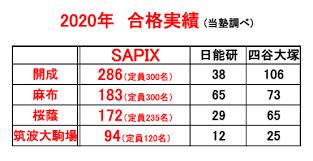 サピックス 合格 実績 2020