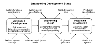 systems engineering johns hopkins university engineering for kossiakoff s system engineering process image