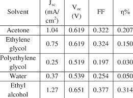 Effect of extracting solvent on DSSC efficiency using various ...