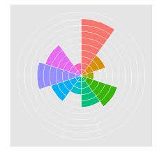 Circumplex Chart Excel Consultants Chart Excel Charts Blog Posted A Video Tutorial