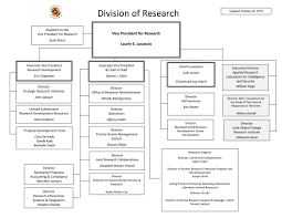 Organizational Chart Division Of Research