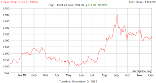 silver spot chart 1 year silver price india